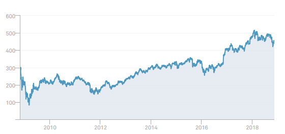 Dow Jones US-Banken Index