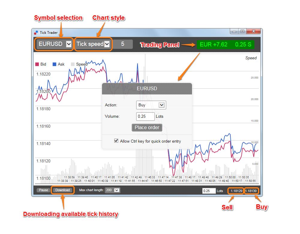 Tick.Trader im MetaTader 4