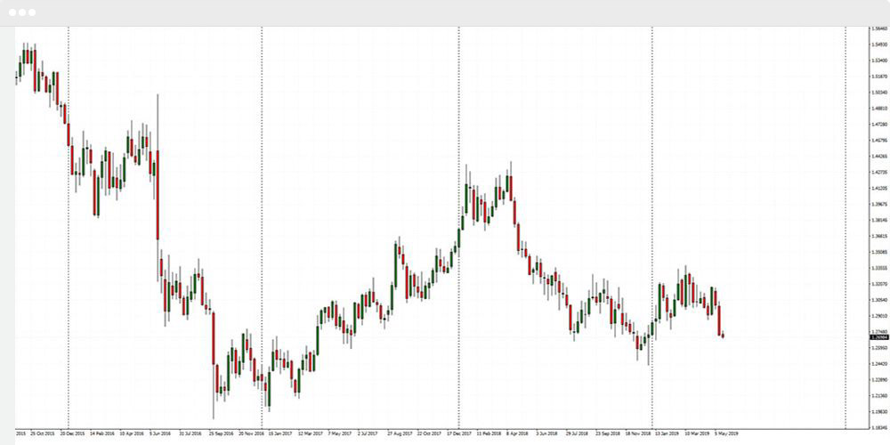 forex charts, candlestick charts, trading chart,