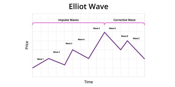 Elliot Wave pattern