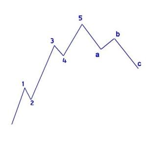 val teoria elliott corecție și nivelurile fibonacci