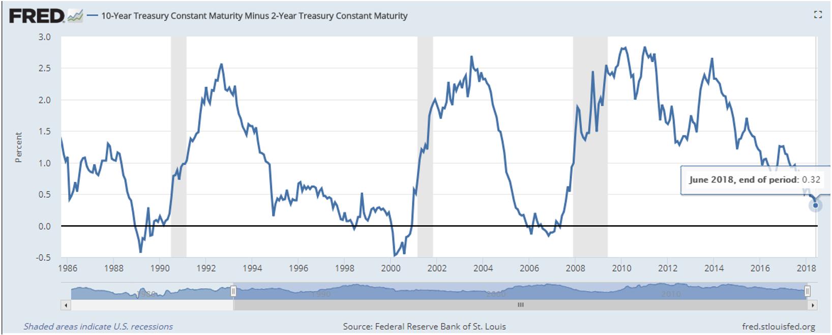 10-year Treasury