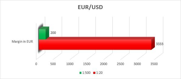 ESMA significado EUR USD