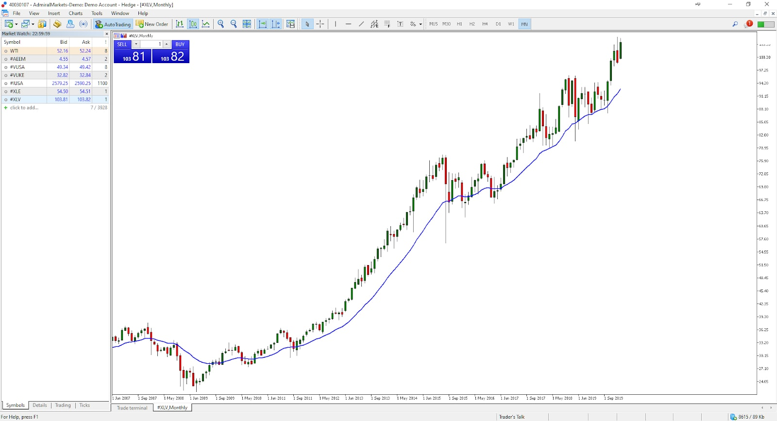 kereskedő kereskedési grafikonja