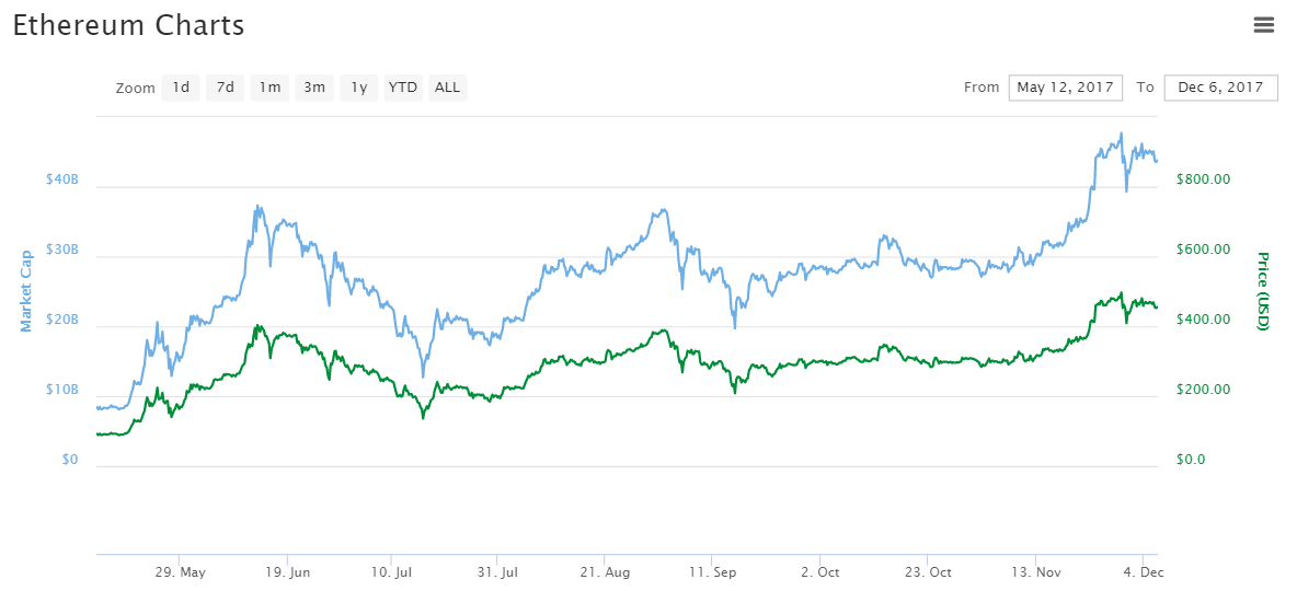 bitcoin stock prices history