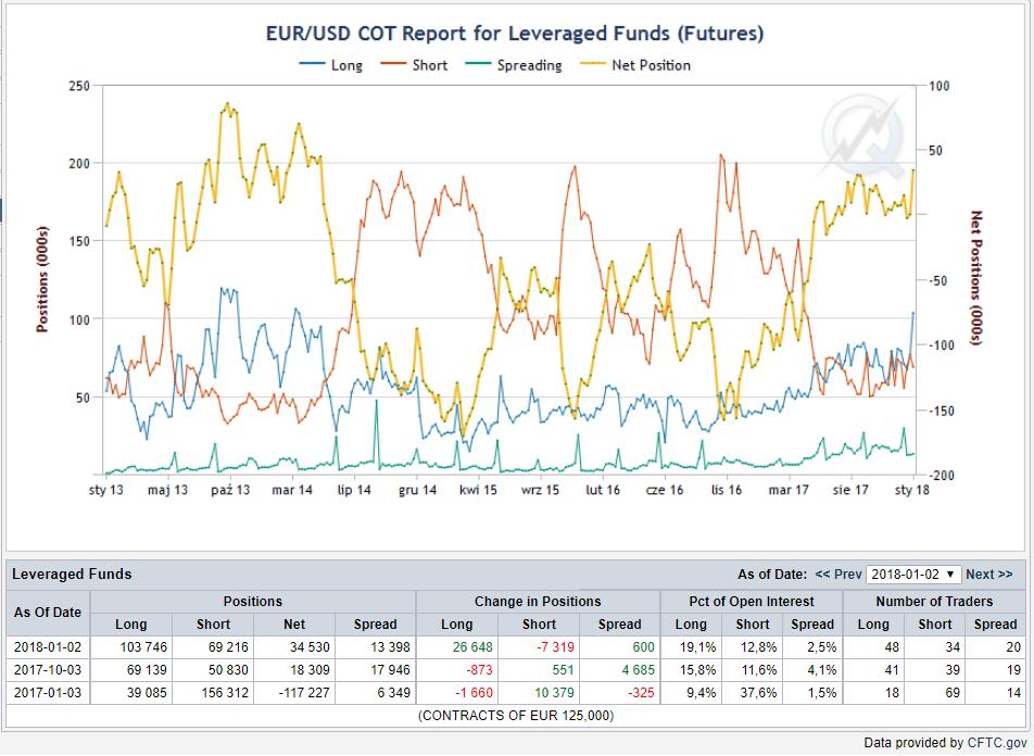 Pozycje funduszy lewarowanych, linia niebieska- pozycje długie, czerwona - pozycje krótkie, linia żółta - netto