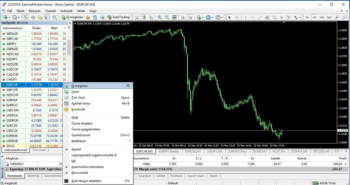svájci frank árfolyam előrejelzés