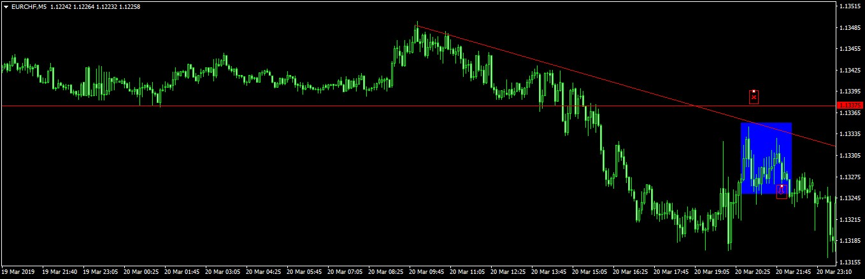 svájci frank árfolyam
