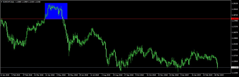 árfolyam svájci frank