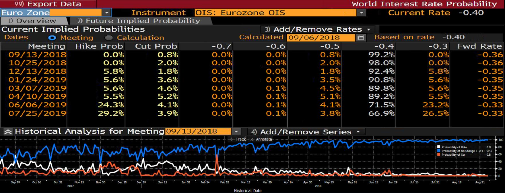 Prawdopodobieństwo podwyżki stóp procentowych w Strefie Euro