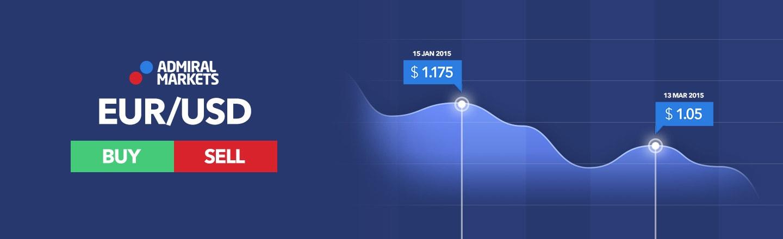 EUR/USD prekyba