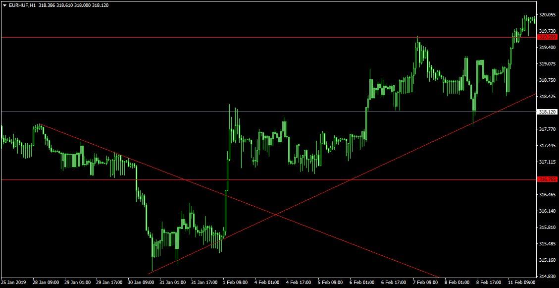 euro forint árfolyam