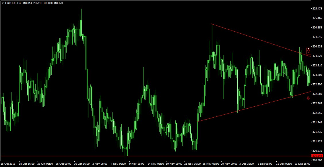 euro forint chart