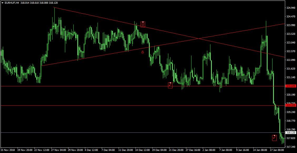 euro forint grafikon
