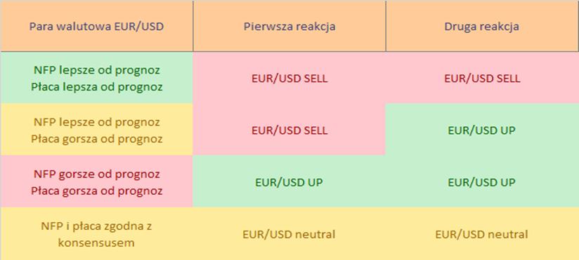 eurusd prognoza