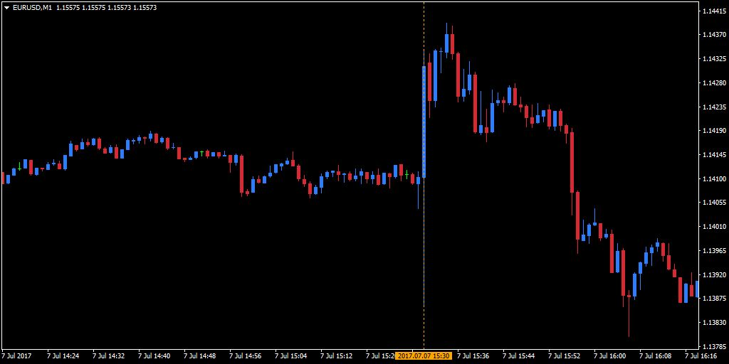 евро долар, EUR/USD