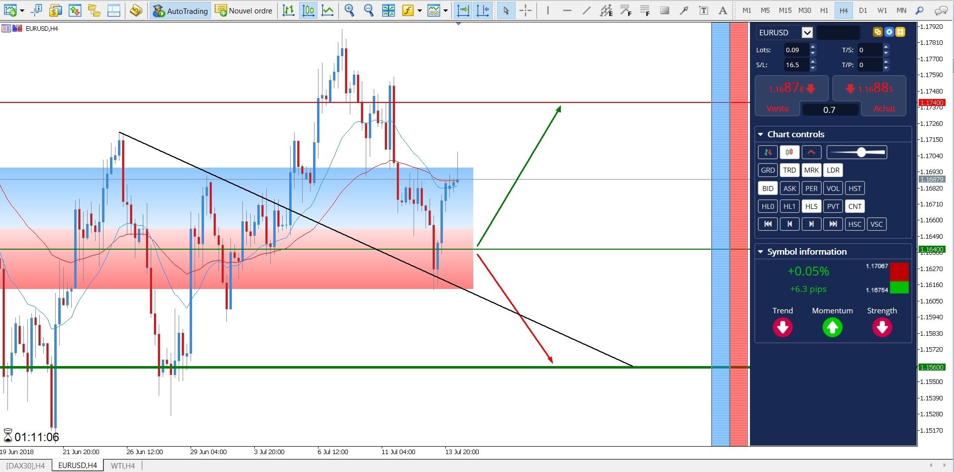 perspectives EUR/USD