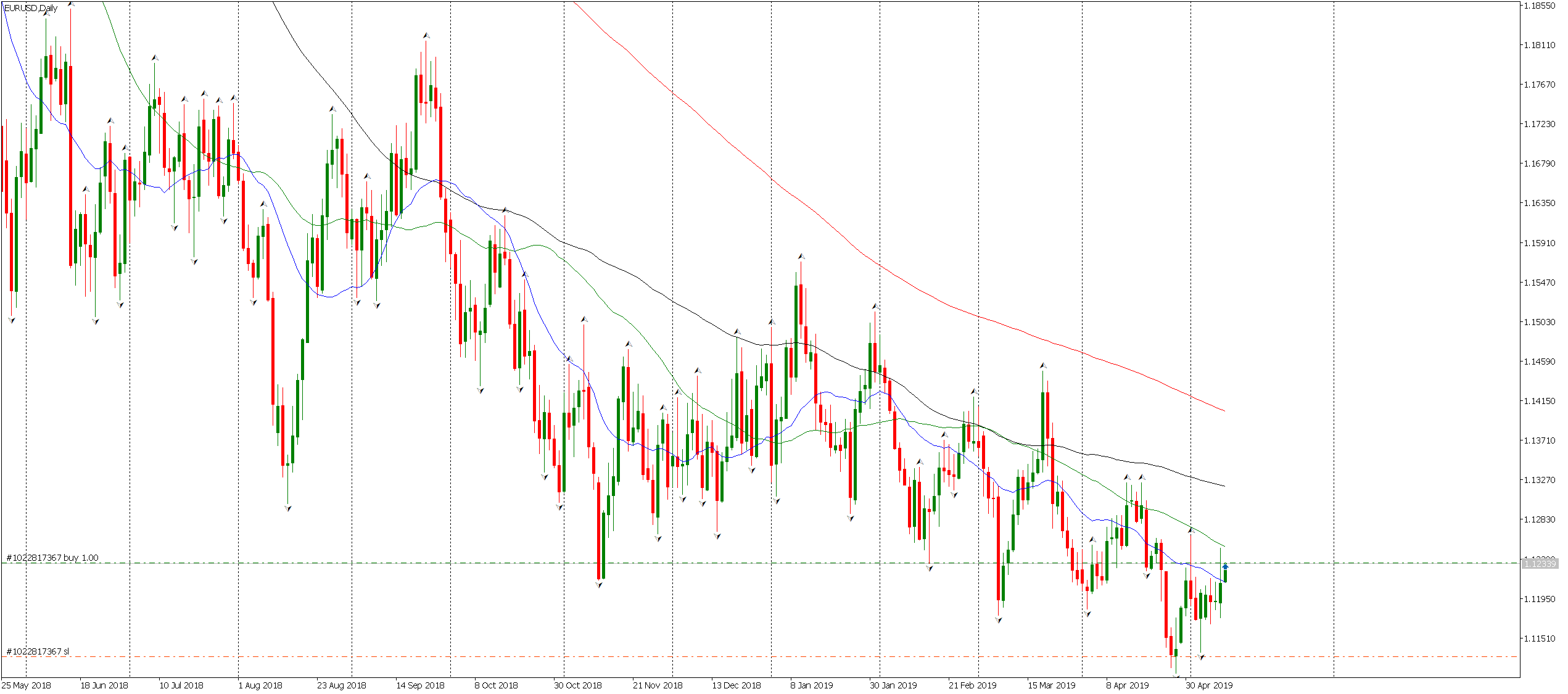 Stop loss при EUR/USD