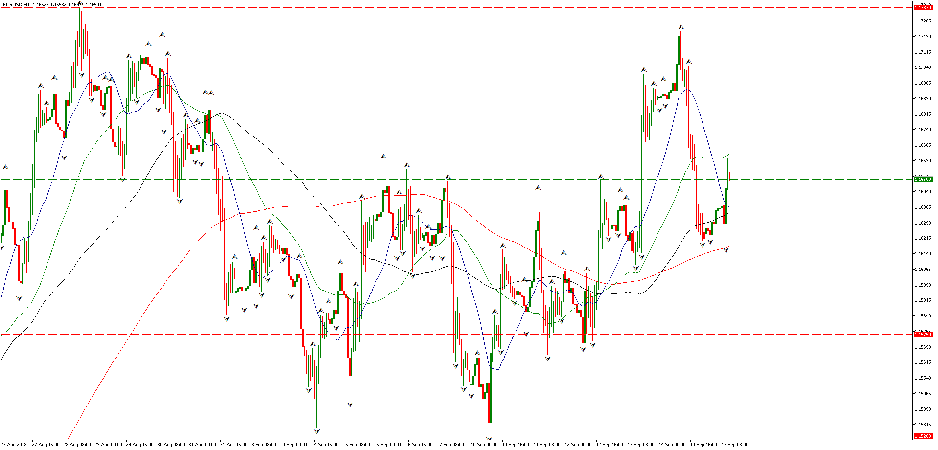 EUR/USD - Admiral Markets