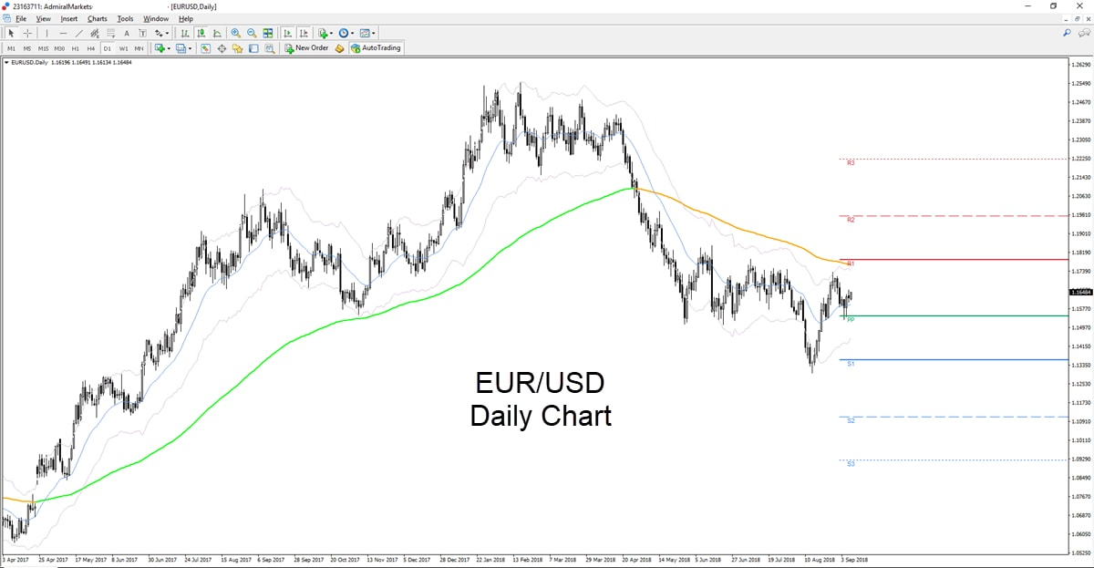 Euro dollár befektetés