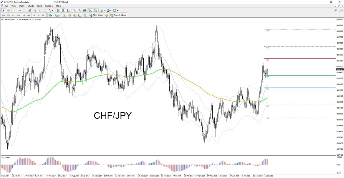 CHFJPY grafikon