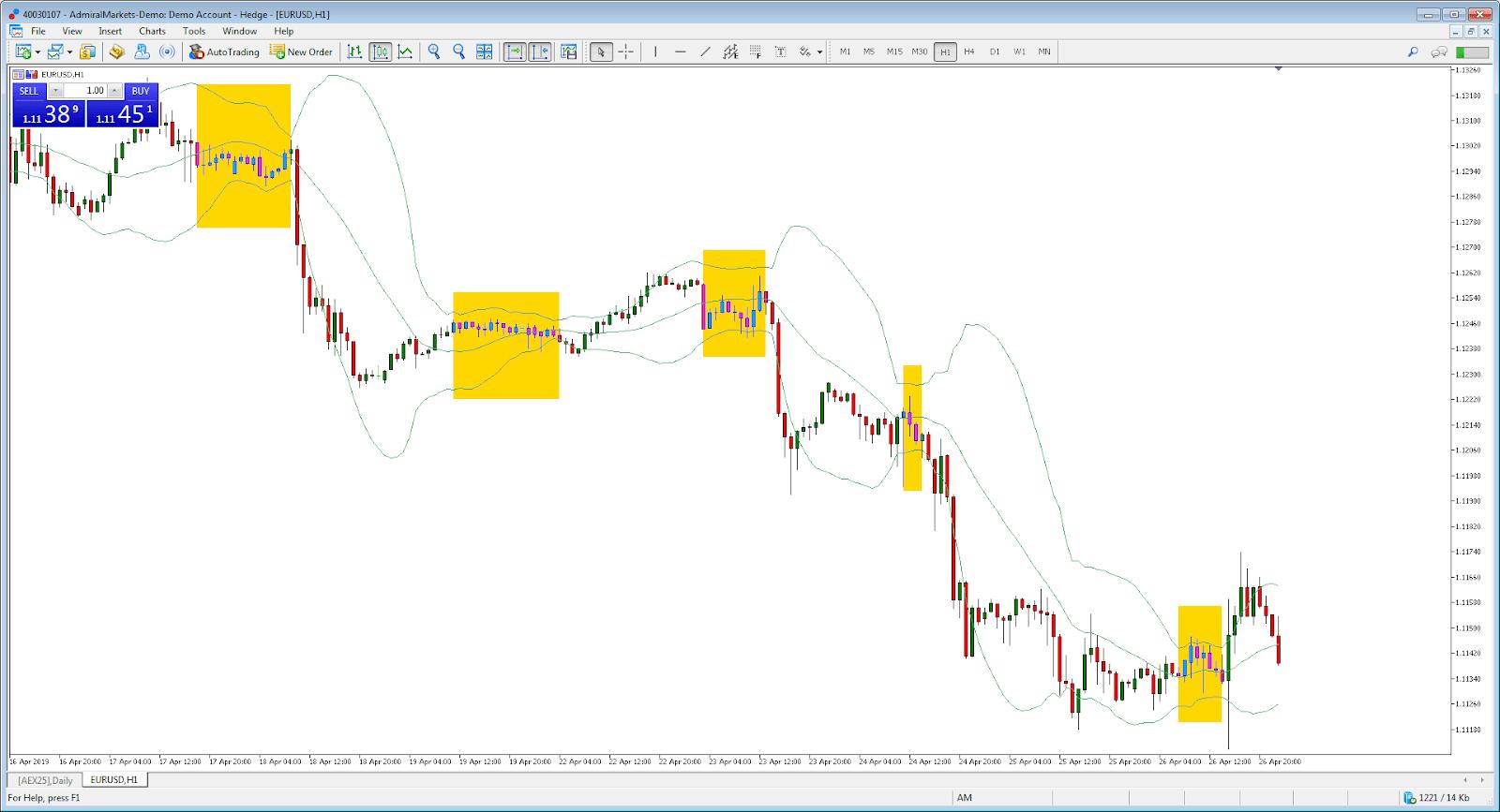 EUR/USD prekybos strategijos