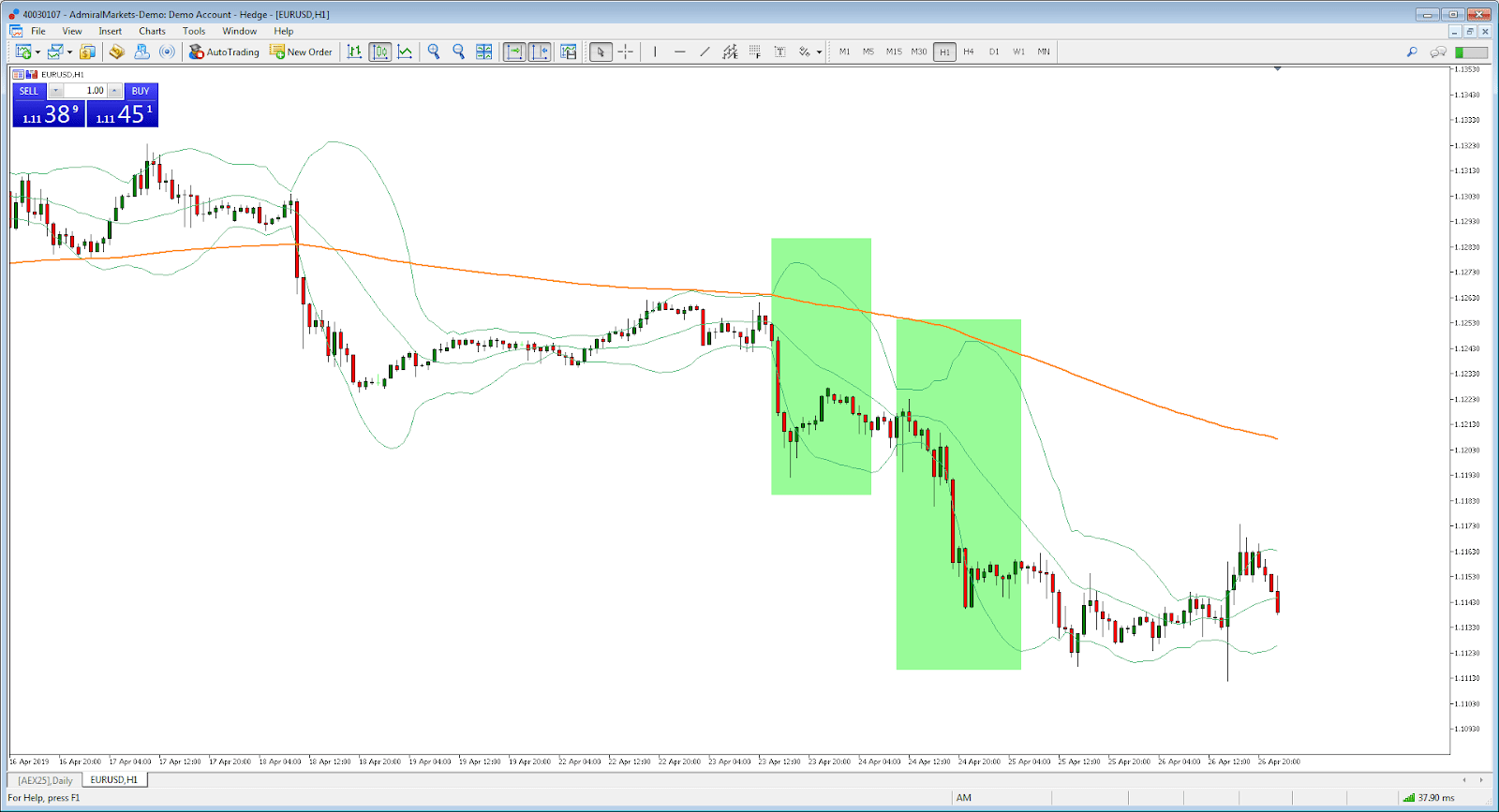 تحليل اليورو دولار مع بولينجر باند