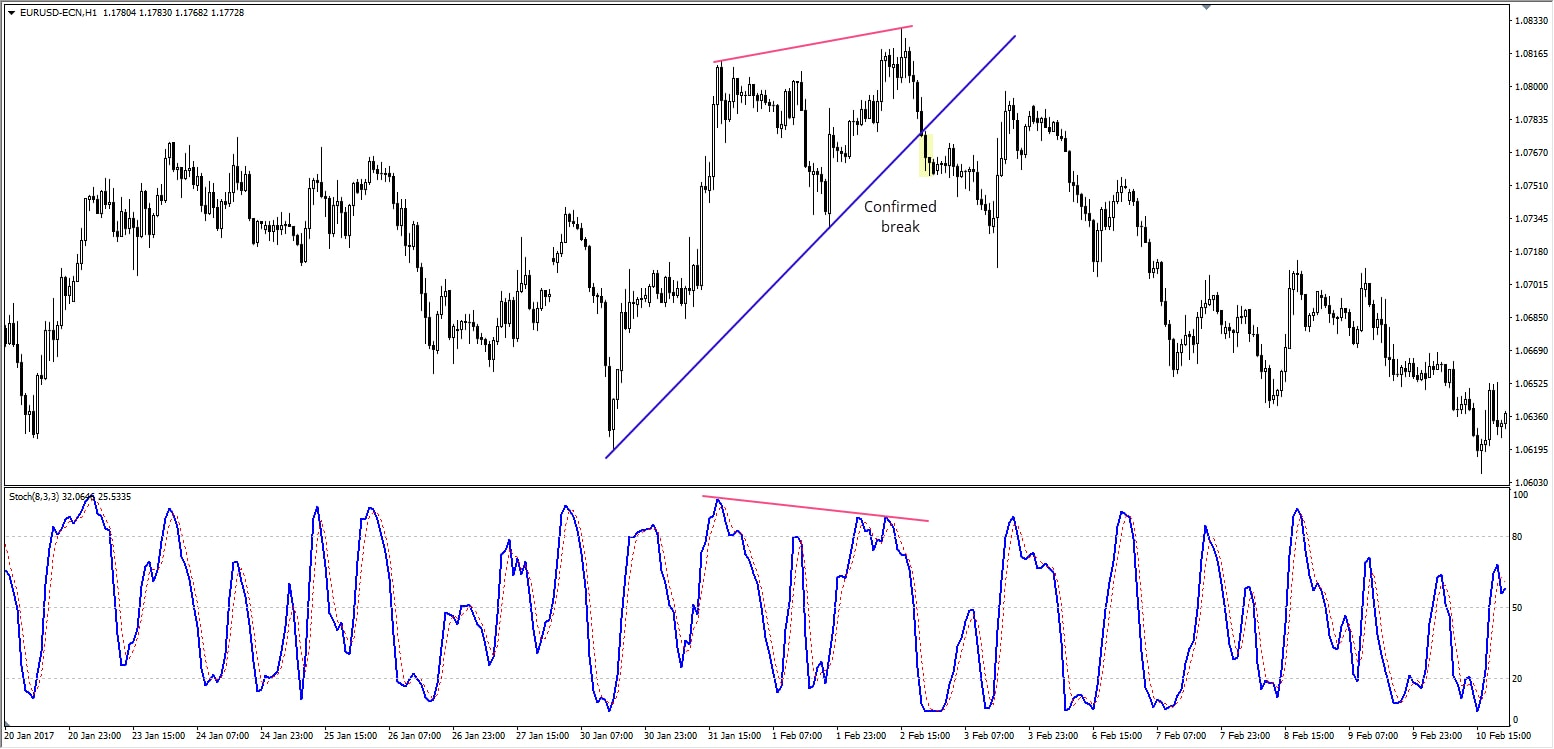 Stochastic Bearish divergencia