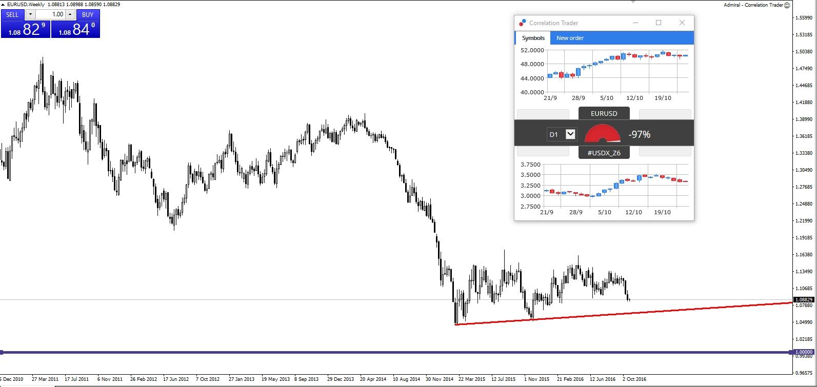 Евро может достигнуть паритета