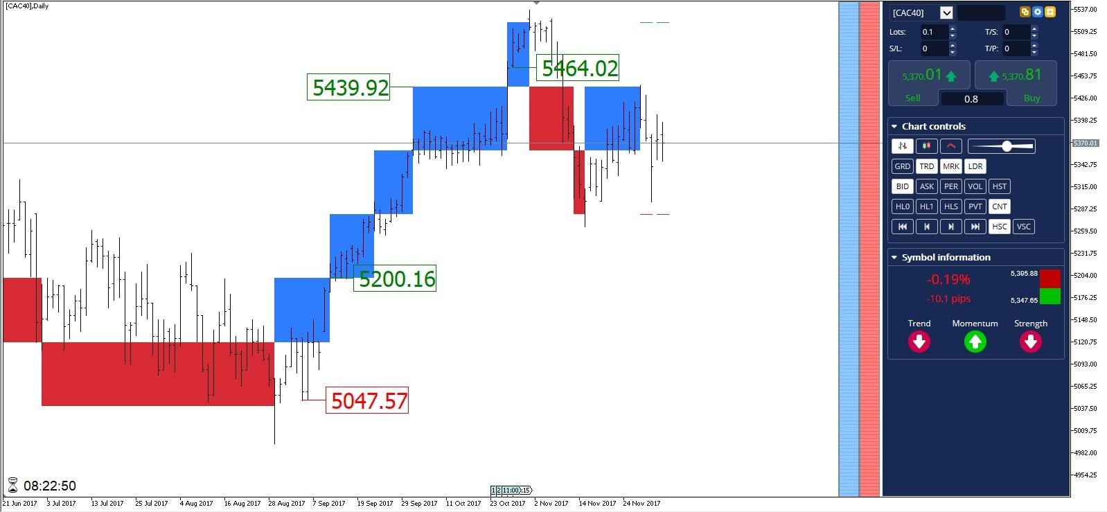 Position acheteuse Bourse CAC 40