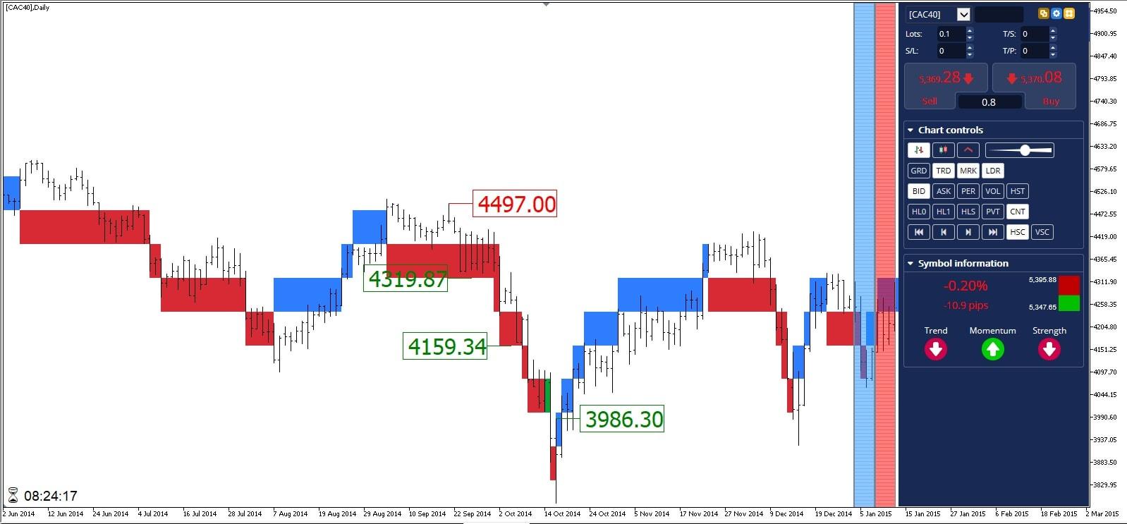 Position vendeuse Bourse CAC 40