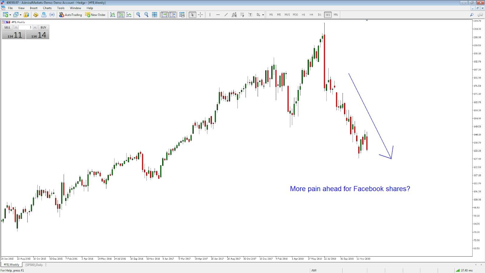 FB chart heti