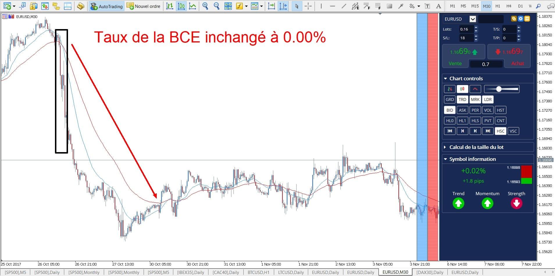 dollar euro trading