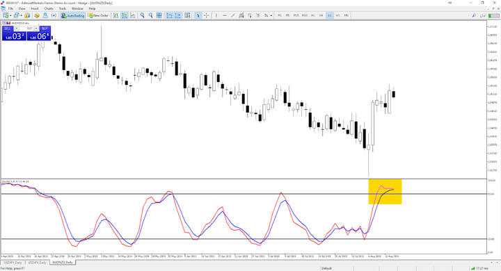 forex 04 03 analyse graphique de la semaine