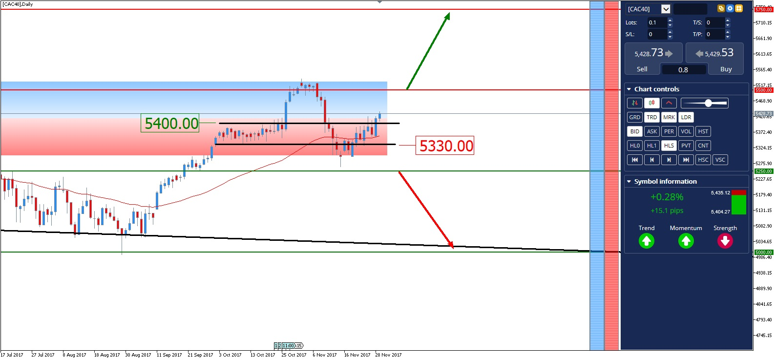 forex cac 40