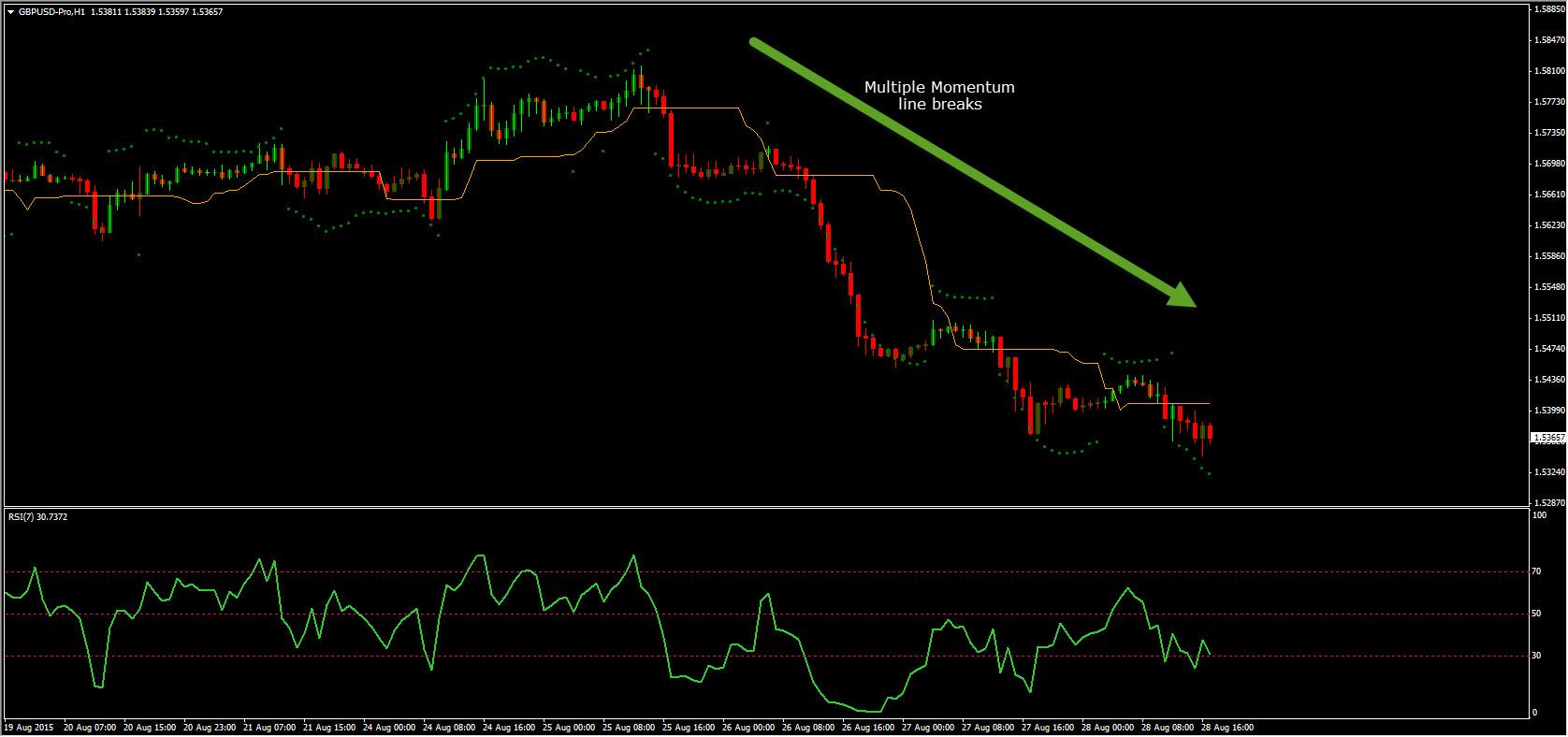 MT4 platforma, GBPUSD H1 grafikas, momentinės prekybos pavyzdys