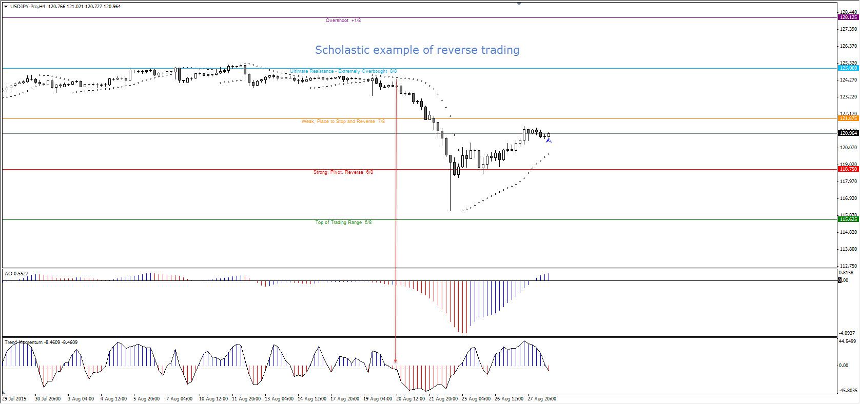 MT4 platforma, USDJPY H4 grafikas, prekybos prieš kryptį pavyzdys
