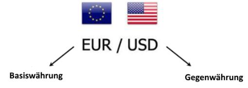 Forex Basiswährung EURUSD