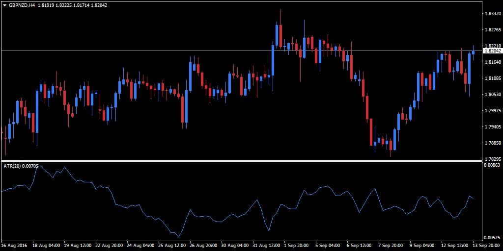 Forex volatilité des prix