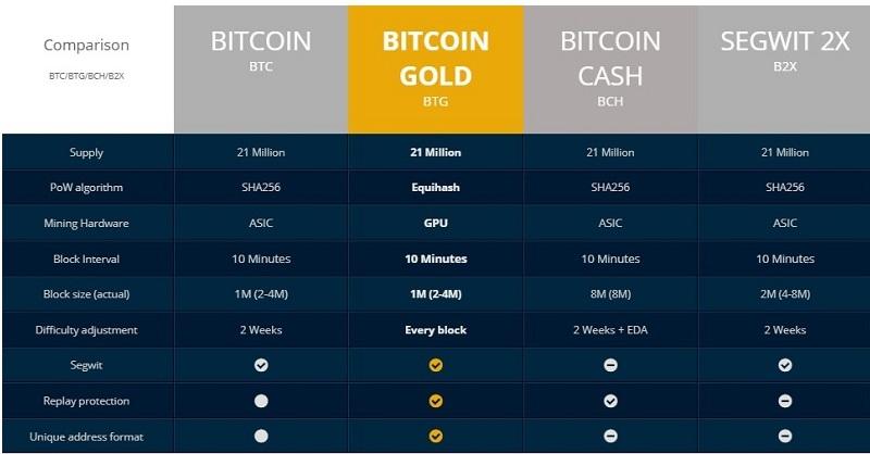 Podział Bitcoina
