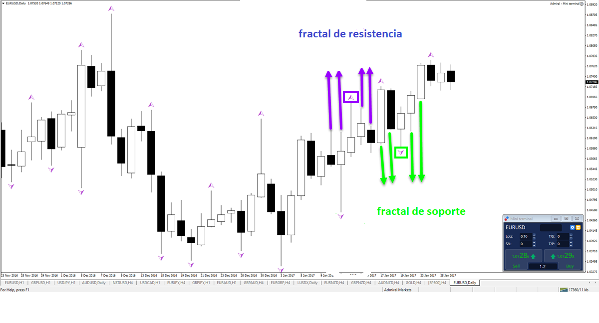 indicador fractal de soporte y resistencia