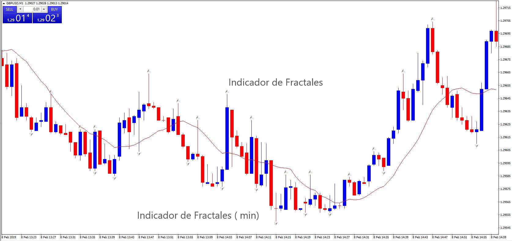 Teoría Dow- Fractales