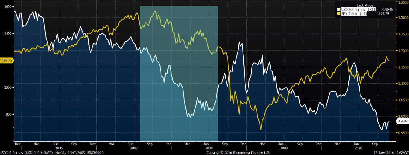 Para walutowa USD/CHF na tle indeksu SP500