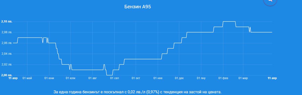 цена на бензина А95