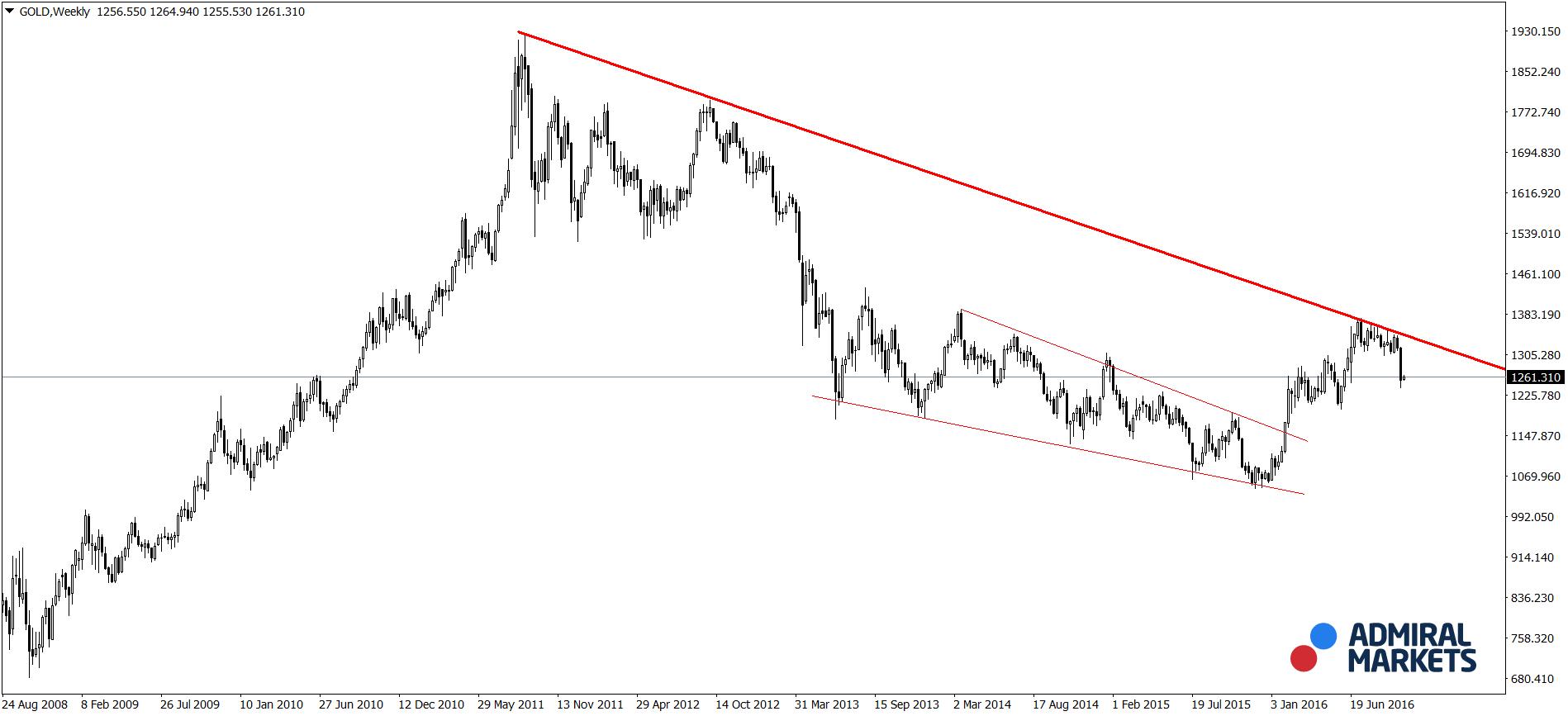Cours de l'or plateforme de trading