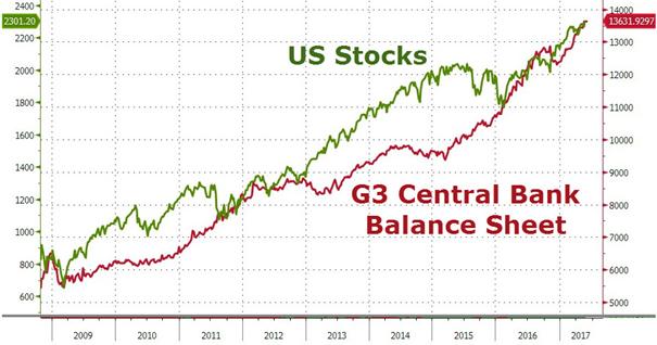 Bilans BoJ, FED, ECB na tle amerykańskich akcji
