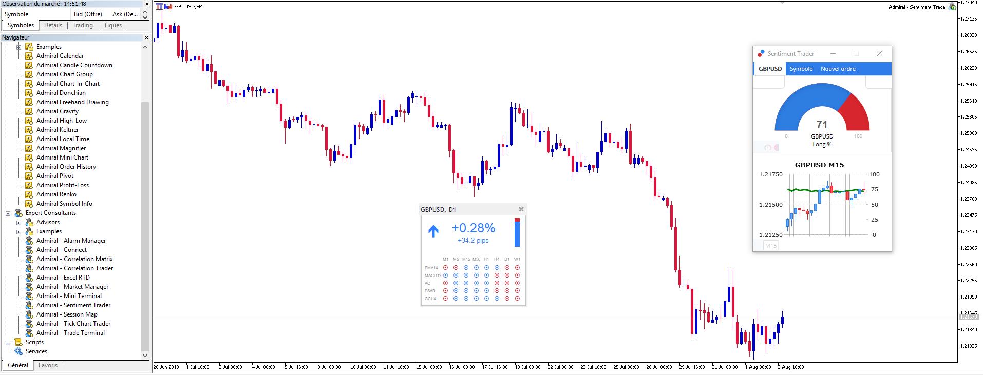 Admiral markets unités de temps du graphique forex