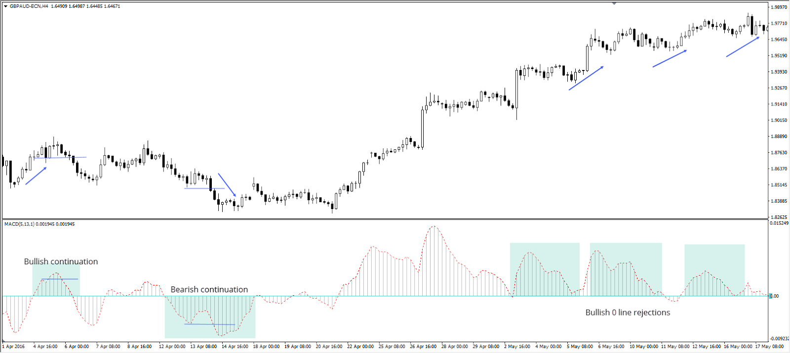 moving average convergence/divergence formacje