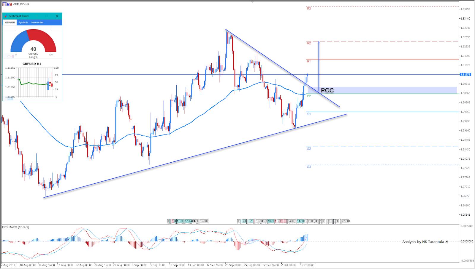 GBPUSD - Admiral Markets
