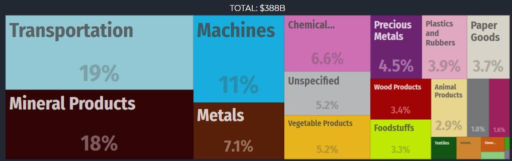 Główne produkty eksportowe Kanady, dane z 2016 roku